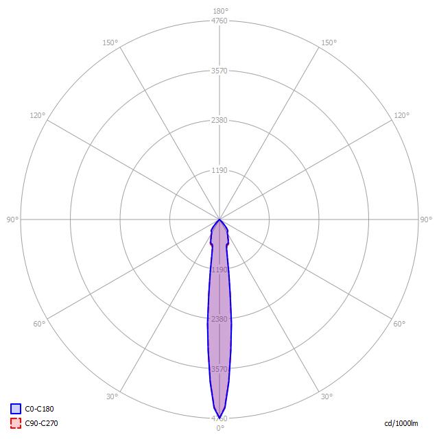 Polární diagram LED svítidla D5/80 P 15°