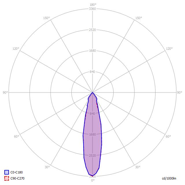 Polární diagram LED svítidla D5/80 P 25°