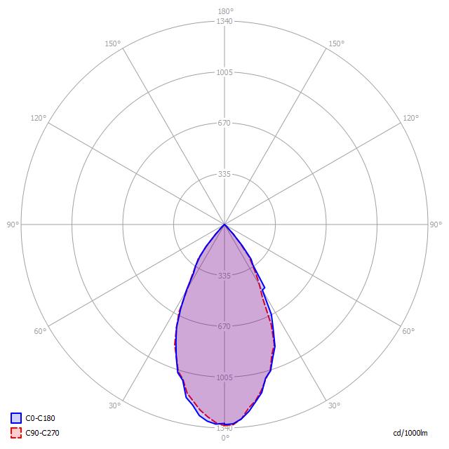 Polární diagram LED svítidla D5/80 P 50°