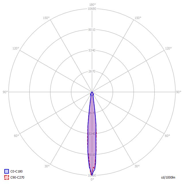 Polární diagram LED svítidla D5/120 Z 15°