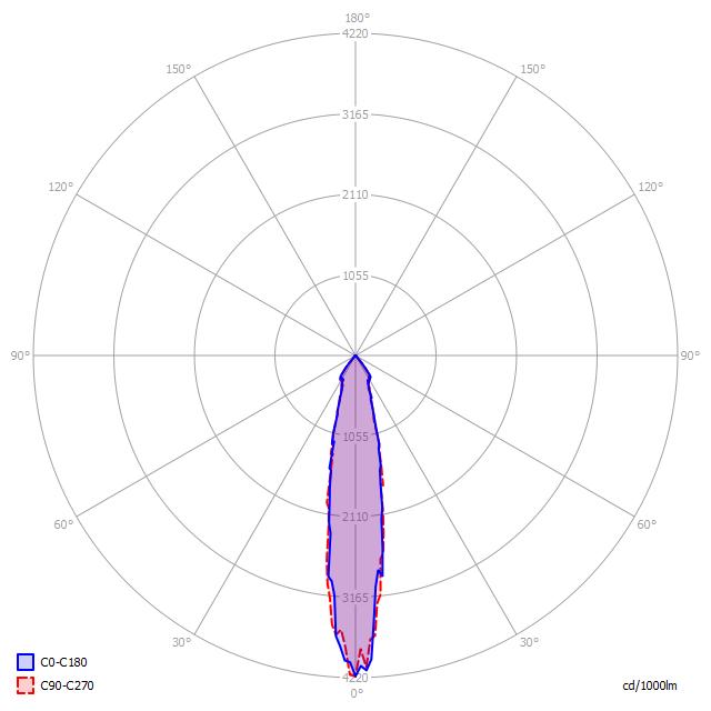 Polární diagram LED svítidla D5/120 Z 25°