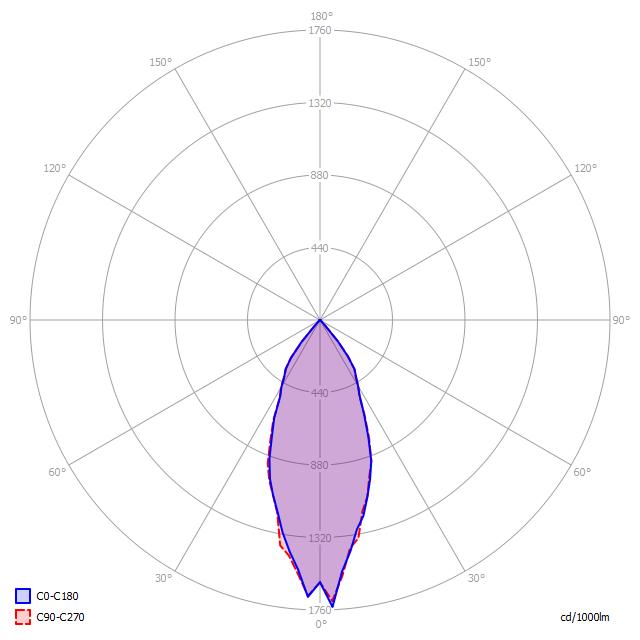 Polární diagram LED svítidla D5/120 Z 45°