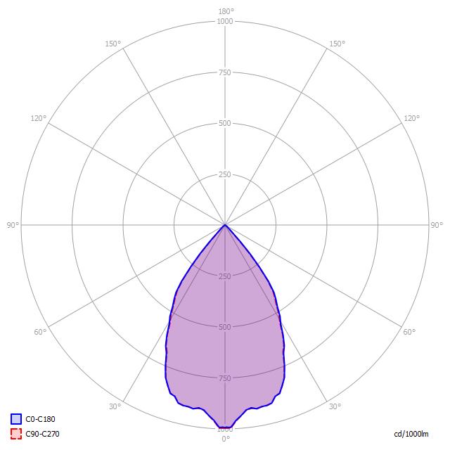 Polární diagram LED svítidla D5/120 Z 65°