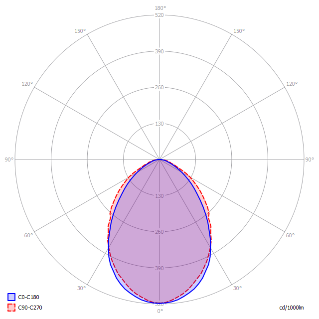 Polar diagram of LED luminaire PB SPORT