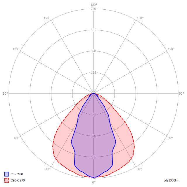 Polar diagram of LED luminaire PBO SPORT